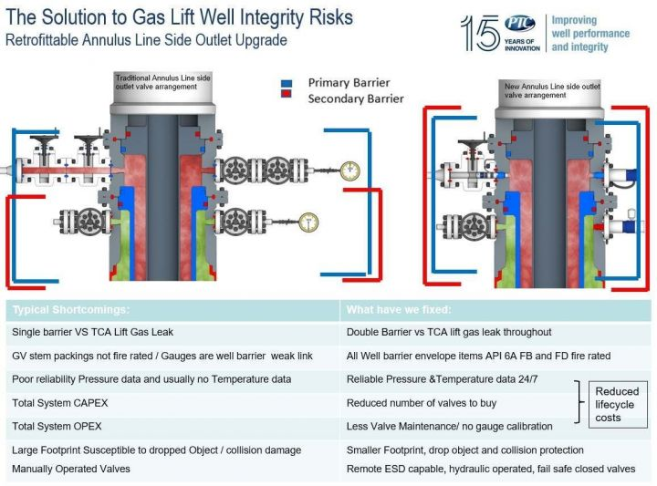 The solution to gas lift well integrity risks.jpg